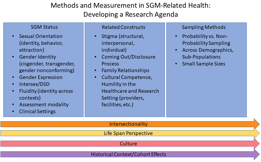 Methods and Measures in SGM-Related Health: Developing a Research Agenda. 3 boxes: Measurement-SGM Status; Measurement-Related Constructs; and Sampling Methods. Intersectionality; Life Span Perspective; Culture; Historical Context/Cohort Efforts