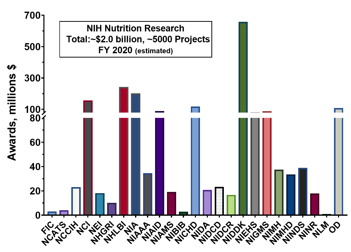 This is a vertical bar chart whose x-axis lists all the of the NIH institutes, centers, and offices that have provided funding for nutrition research in fiscal year 2020. The institutes, centers, and offices are listed in alphabetical order. The y-axis is millions of dollars from zero to seven hundred million. There is one vertical bar for each institute, center, or office. Each bar indicates how much was spent on nutrition research in fiscal year 220. Total: ~$2.0 billion, ~5000 Projects.