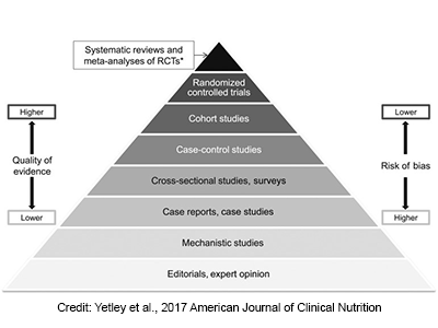 Request for Information (RFI): Systematic Review Centers with Nutrition Expertise for DRI Development